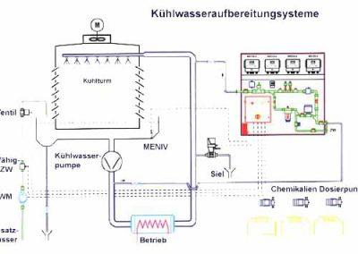 Kühlwasseraufbereitungsysteme